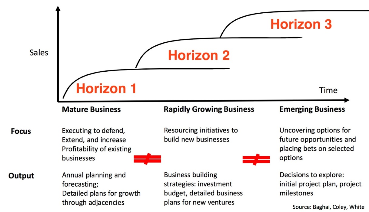 How We Are Taking a Lean Startup Approach to our Grown-upBusiness