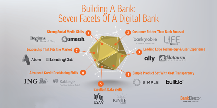 7 elements of a digital bank - by Bank Director and FinXTech