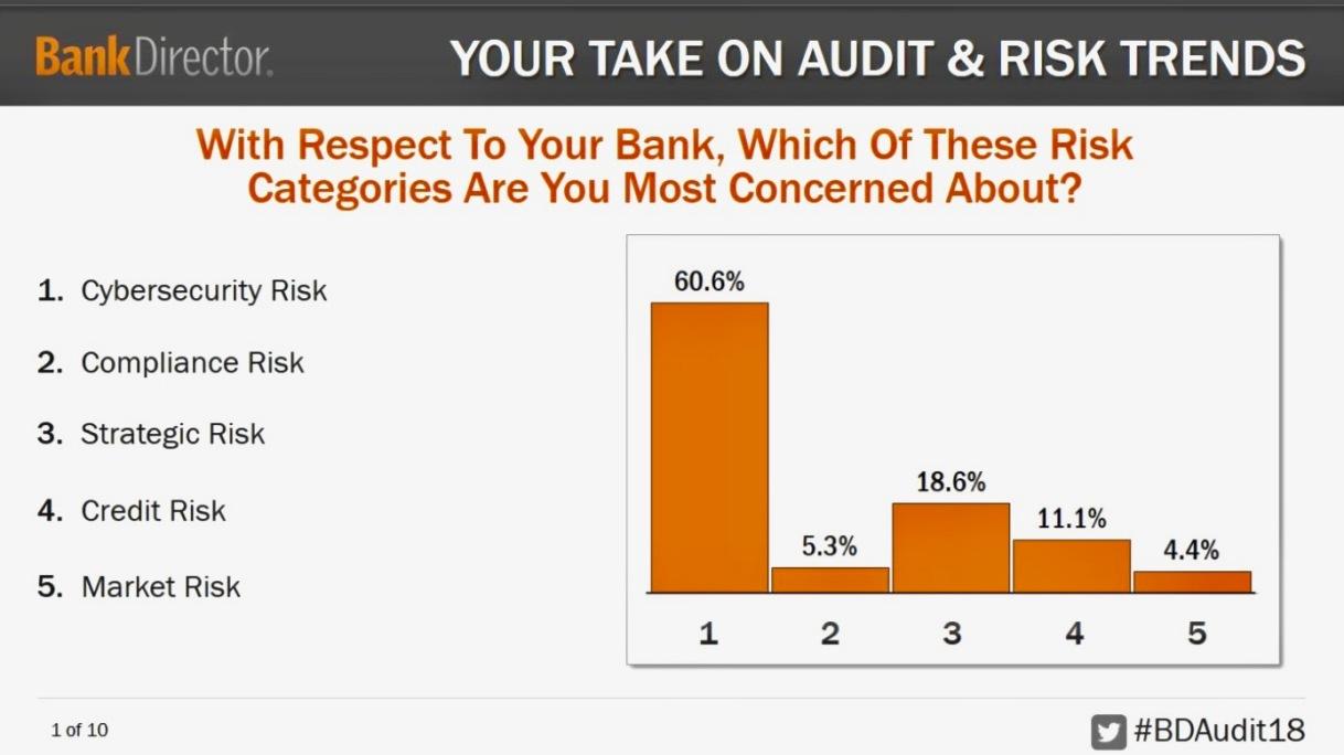 What (Bank) DirectorsThink